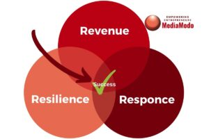 The 3 Rs of Recovery - revenue - resilience - response